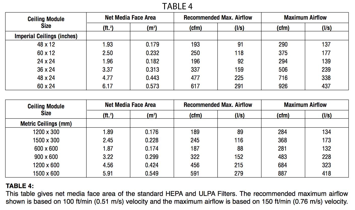 Hepa Amp Ulpa Filters A J Manufacturing